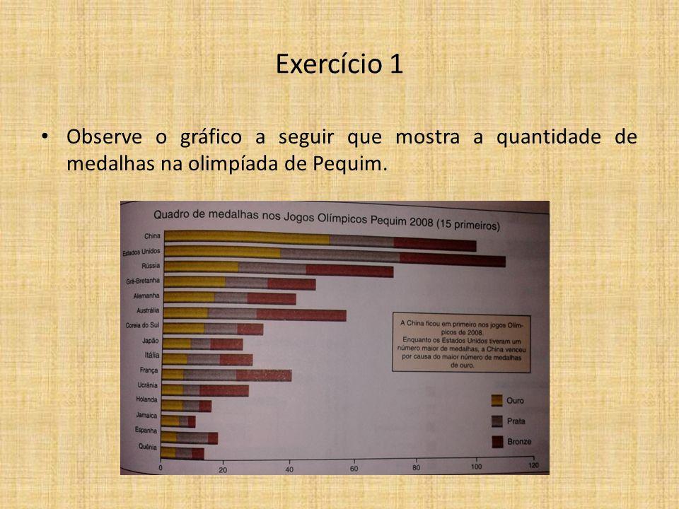 Exercício 1 Observe o gráfico a seguir que mostra a quantidade de medalhas na olimpíada de Pequim.
