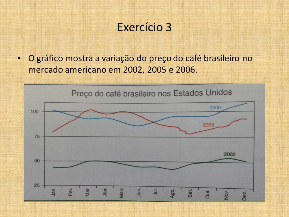 Exercício 3 O gráfico mostra a variação do preço do café brasileiro no mercado americano em 2002, 2005 e 2006.