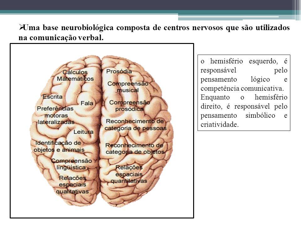 Uma base neurobiológica composta de centros nervosos que são utilizados na comunicação verbal.