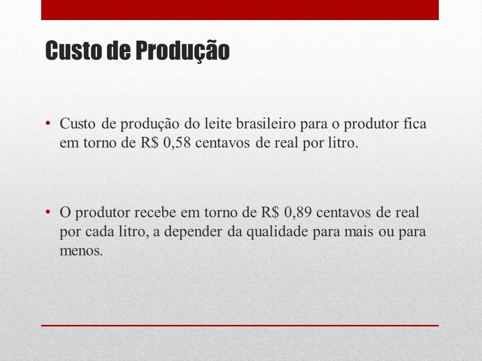 Custo de Produção Custo de produção do leite brasileiro para o produtor fica em torno de R$ 0,58 centavos de real por litro.