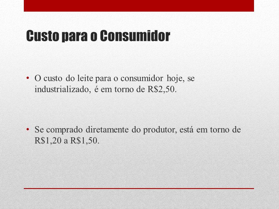 Custo para o Consumidor