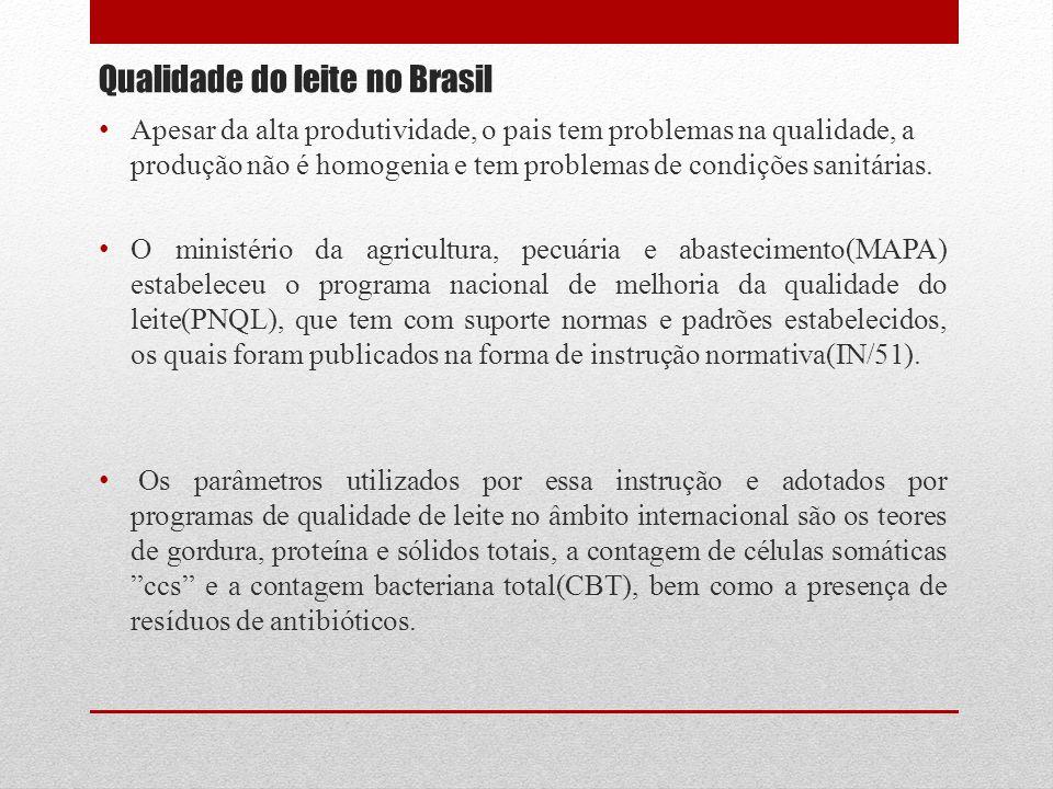 Qualidade do leite no Brasil