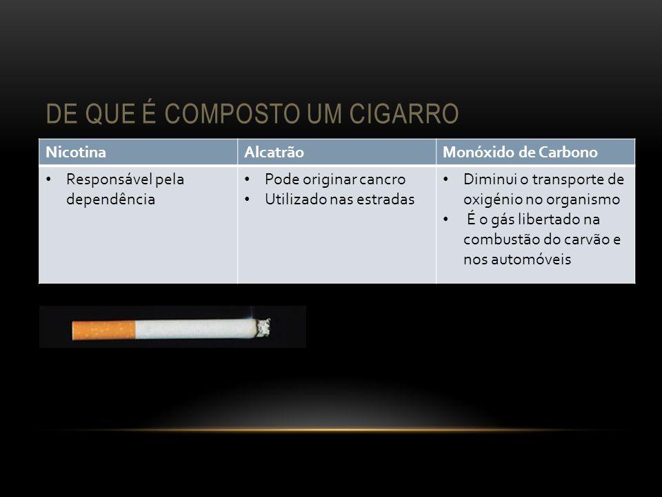 De que é composto um cigarro