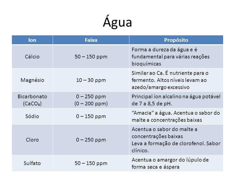 Água Ion Faixa Propósito Cálcio 50 – 150 ppm