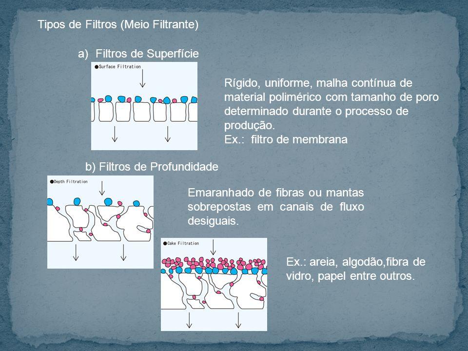 Tipos de Filtros (Meio Filtrante)