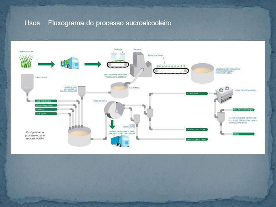 Usos Fluxograma do processo sucroalcooleiro