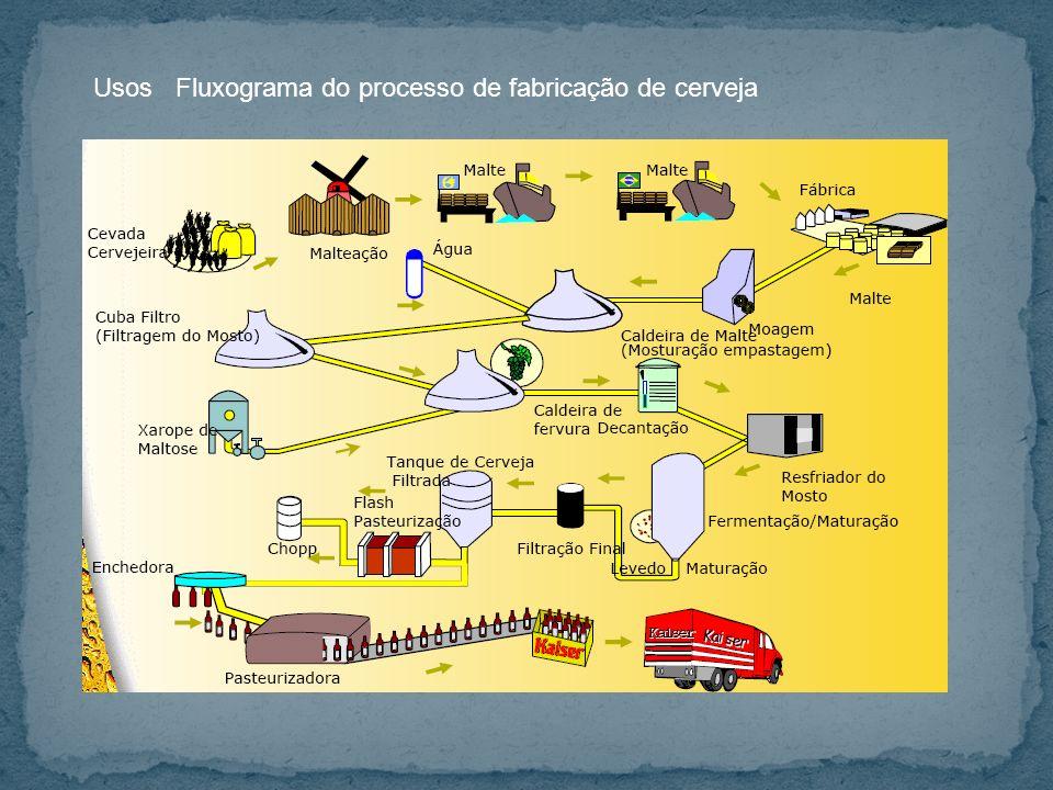 Usos Fluxograma do processo de fabricação de cerveja