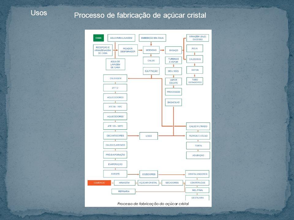 Usos Processo de fabricação de açúcar cristal