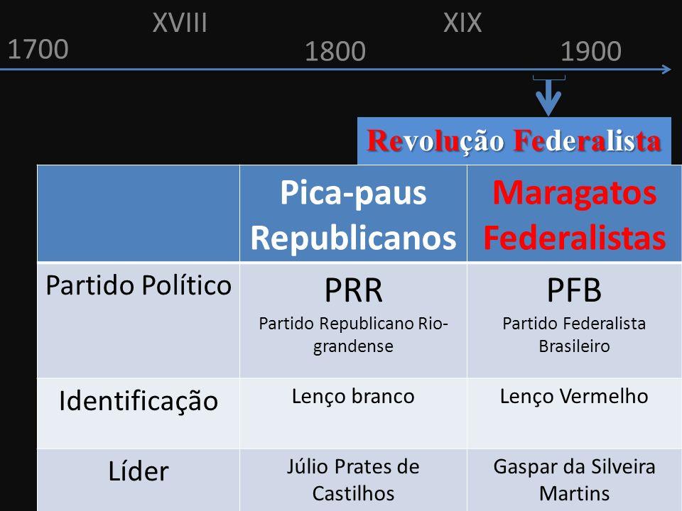 Revolução Federalista Pica-paus Republicanos Maragatos Federalistas