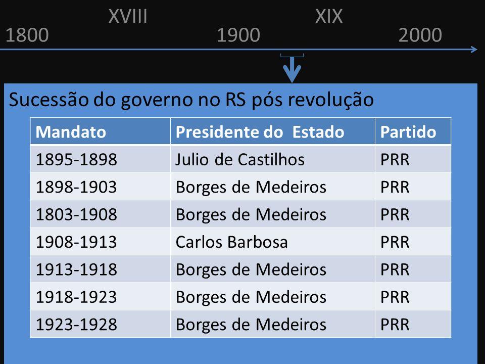 Sucessão do governo no RS pós revolução