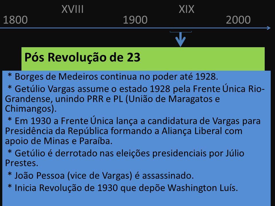 Pós Revolução de 23 XVIII XIX 1800 1900 2000