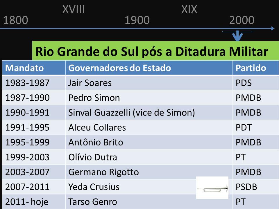 Rio Grande do Sul pós a Ditadura Militar