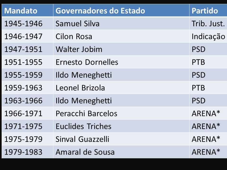 Mandato Governadores do Estado. Partido. 1945-1946. Samuel Silva. Trib. Just. 1946-1947. Cilon Rosa.
