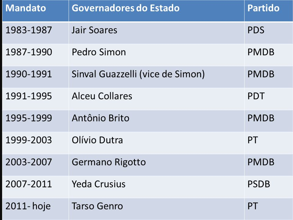 Mandato Governadores do Estado. Partido. 1983-1987. Jair Soares. PDS. 1987-1990. Pedro Simon.