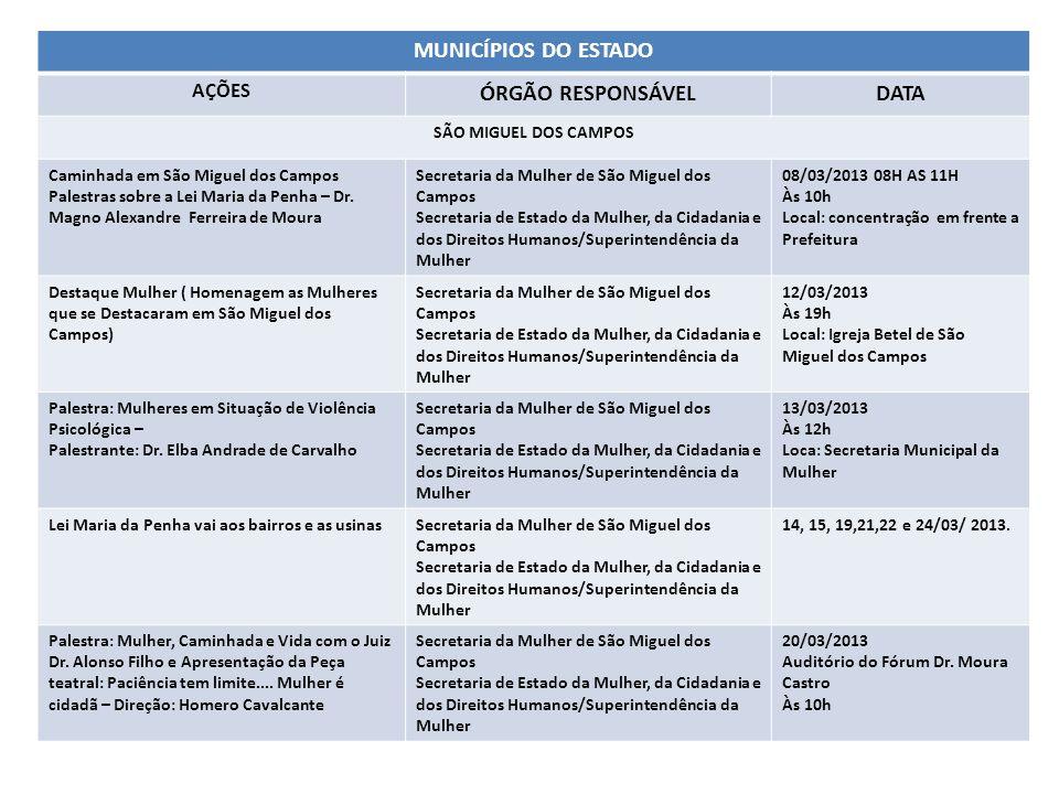 MUNICÍPIOS DO ESTADO ÓRGÃO RESPONSÁVEL DATA