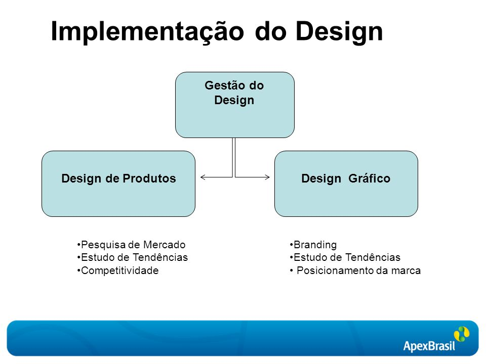 Implementação do Design
