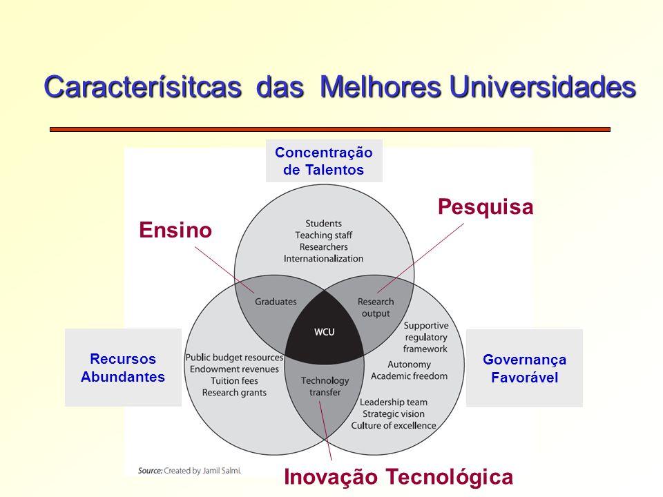 Caracterísitcas das Melhores Universidades