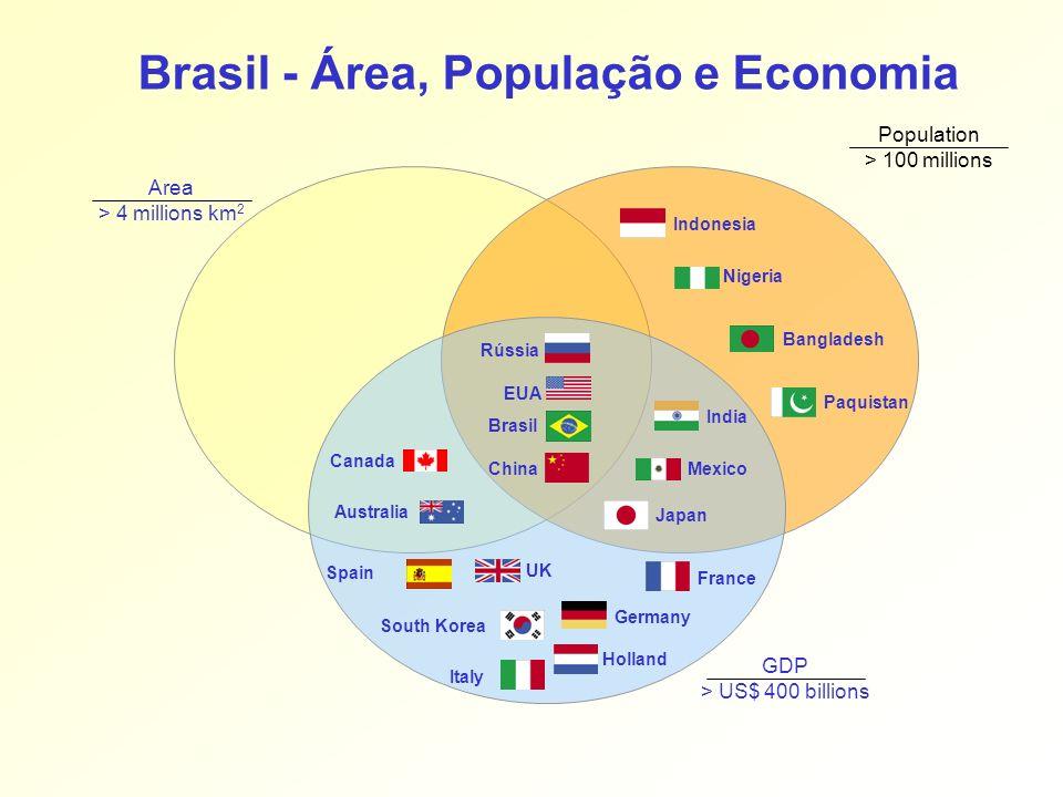 Brasil - Área, População e Economia