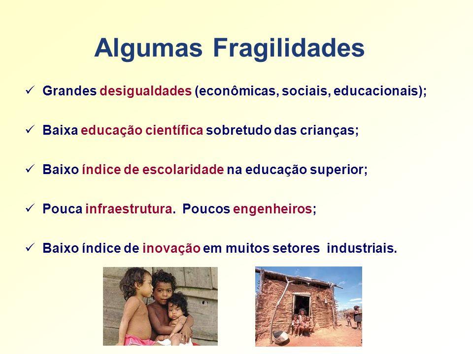Algumas Fragilidades Grandes desigualdades (econômicas, sociais, educacionais); Baixa educação científica sobretudo das crianças;