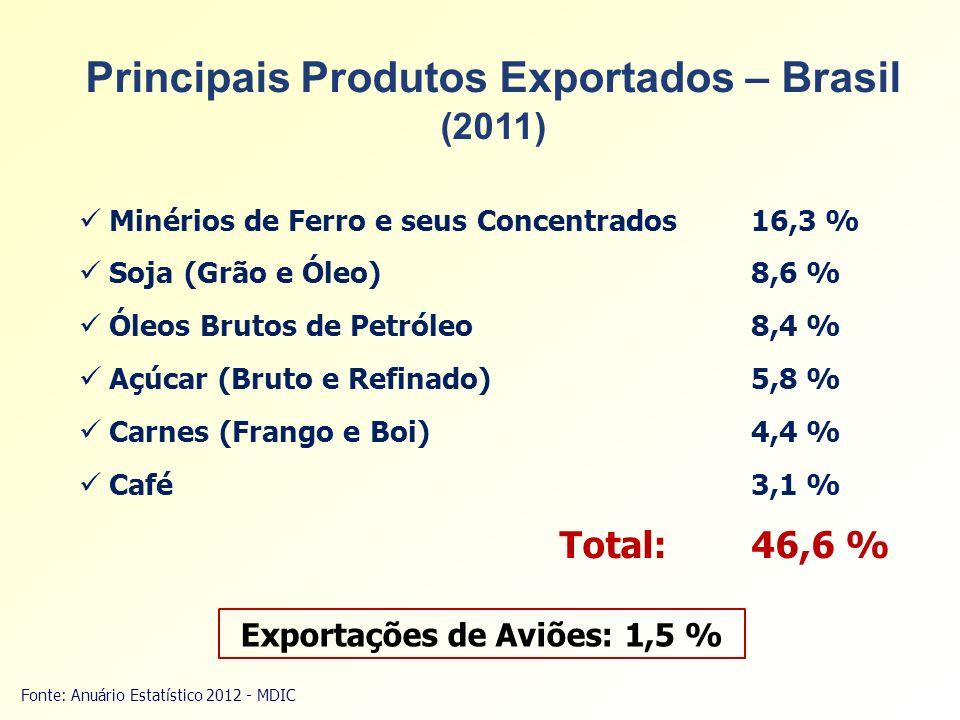 Principais Produtos Exportados – Brasil Exportações de Aviões: 1,5 %