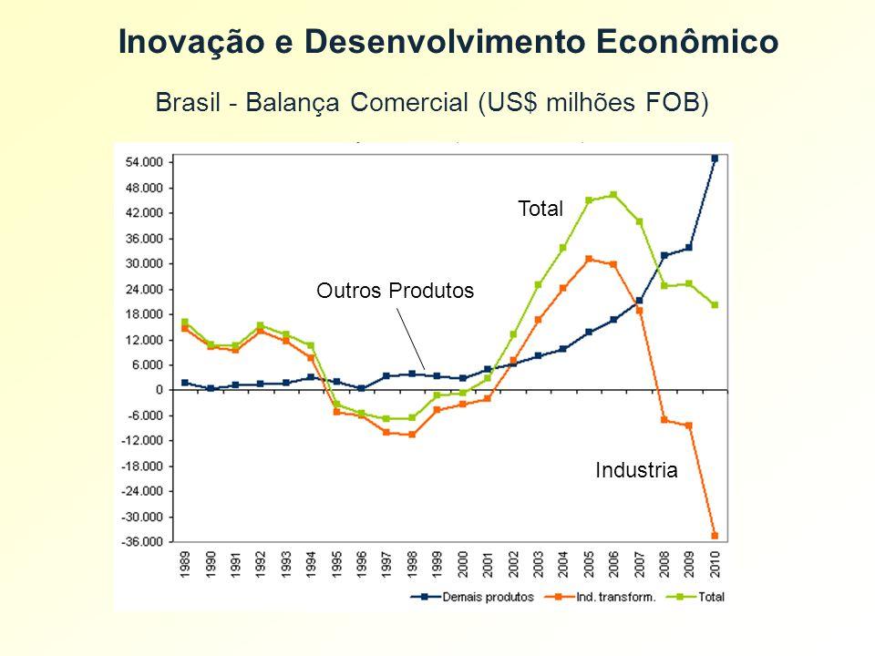 Inovação e Desenvolvimento Econômico
