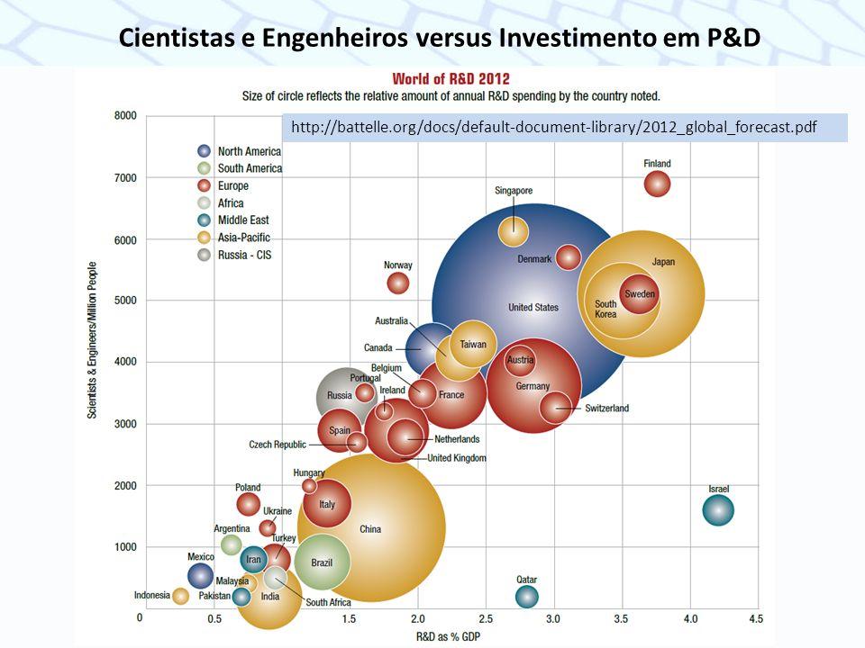 Cientistas e Engenheiros versus Investimento em P&D