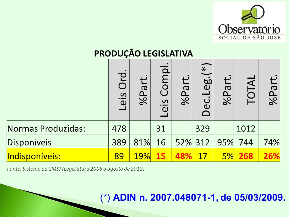 Dec.Leg.(*) Leis Compl. Leis Ord. %Part. TOTAL PRODUÇÃO LEGISLATIVA