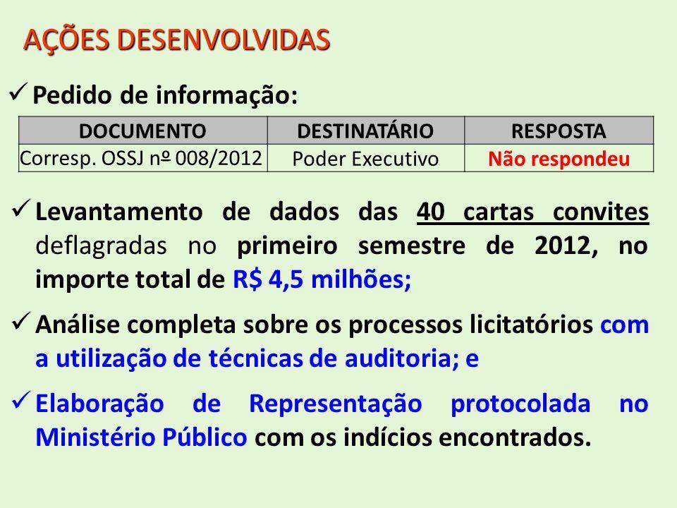 AÇÕES DESENVOLVIDAS Pedido de informação: