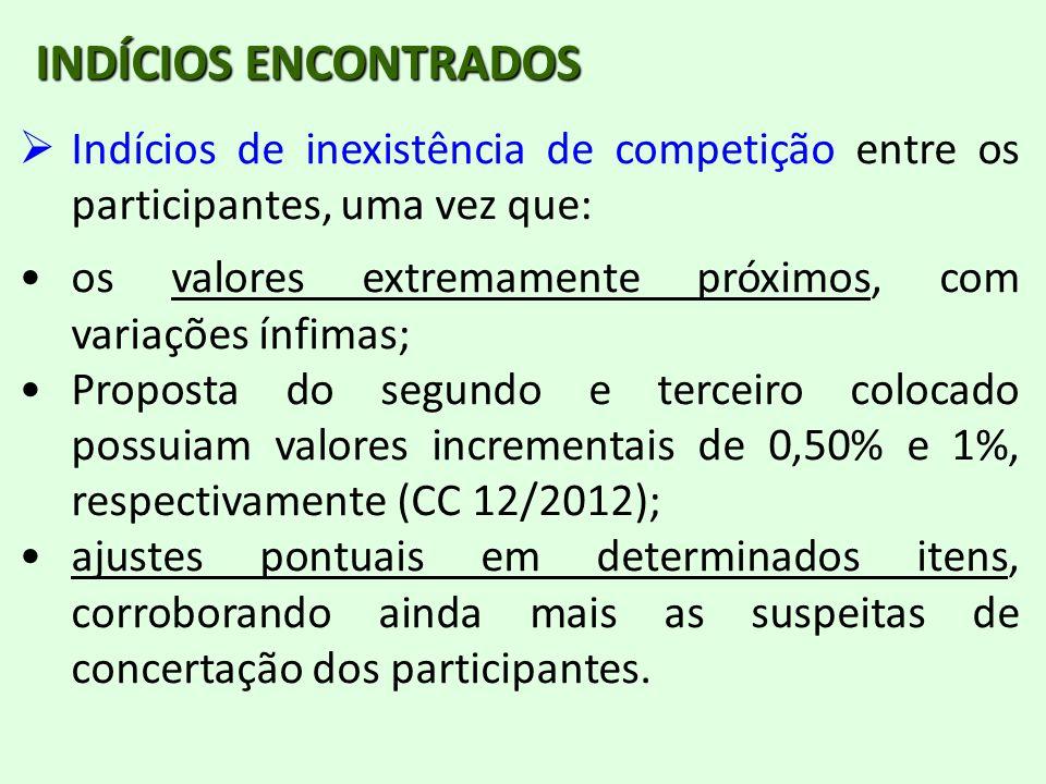 INDÍCIOS ENCONTRADOS Indícios de inexistência de competição entre os participantes, uma vez que: