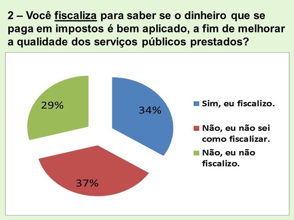 2 – Você fiscaliza para saber se o dinheiro que se paga em impostos é bem aplicado, a fim de melhorar a qualidade dos serviços públicos prestados