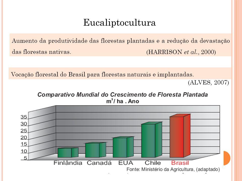 Eucaliptocultura Aumento da produtividade das florestas plantadas e a redução da devastação das florestas nativas.