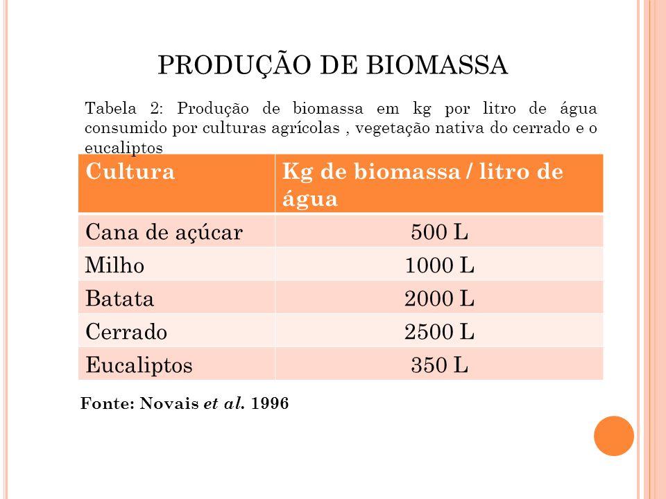 PRODUÇÃO DE BIOMASSA Cultura Kg de biomassa / litro de água