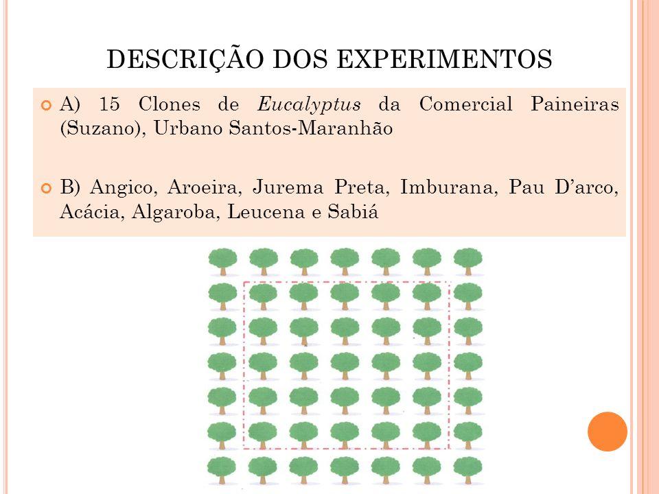 DESCRIÇÃO DOS EXPERIMENTOS