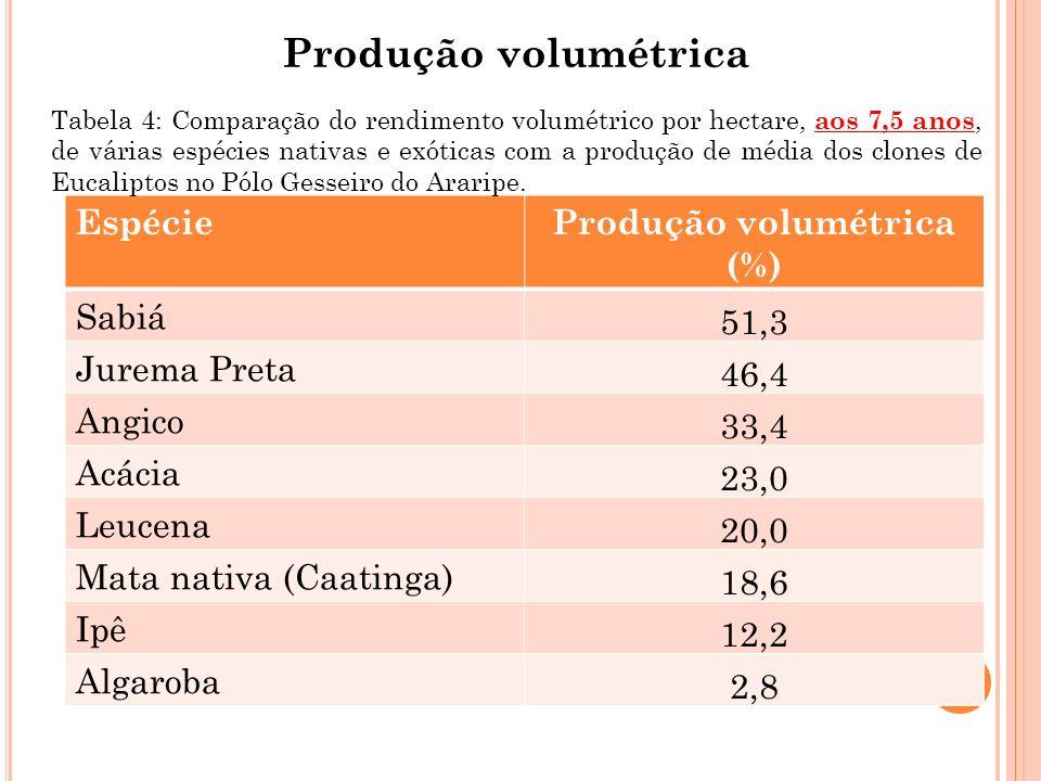 Produção volumétrica (%)