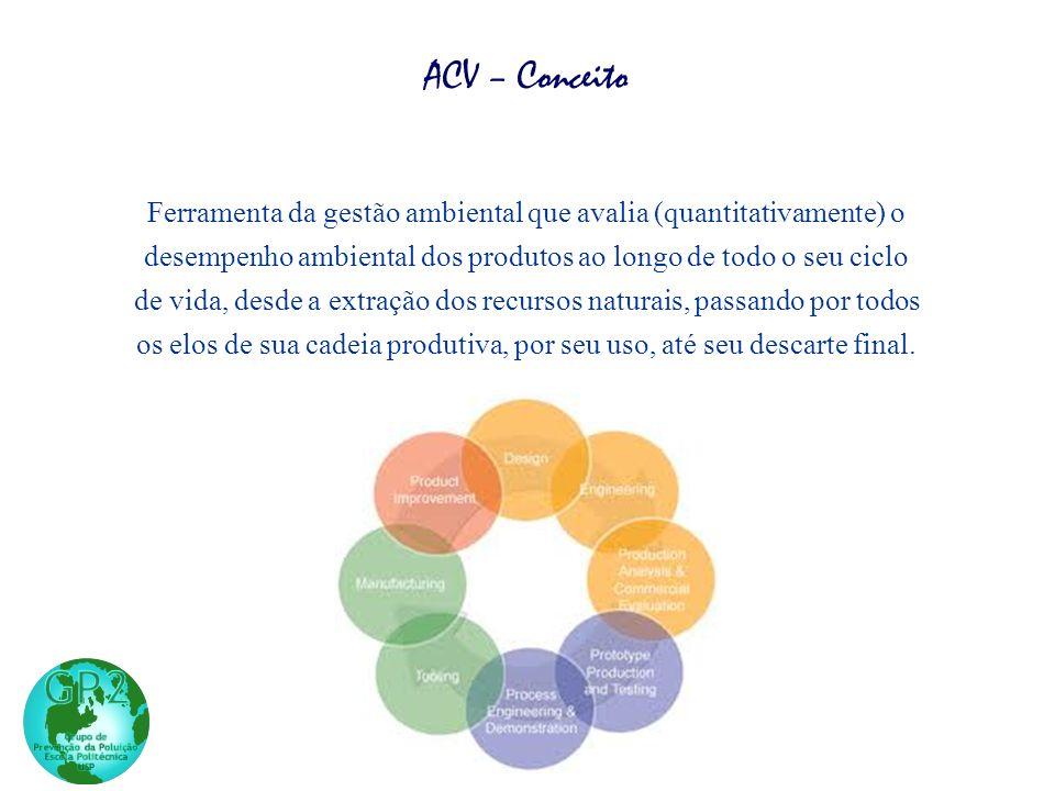 ACV – Conceito