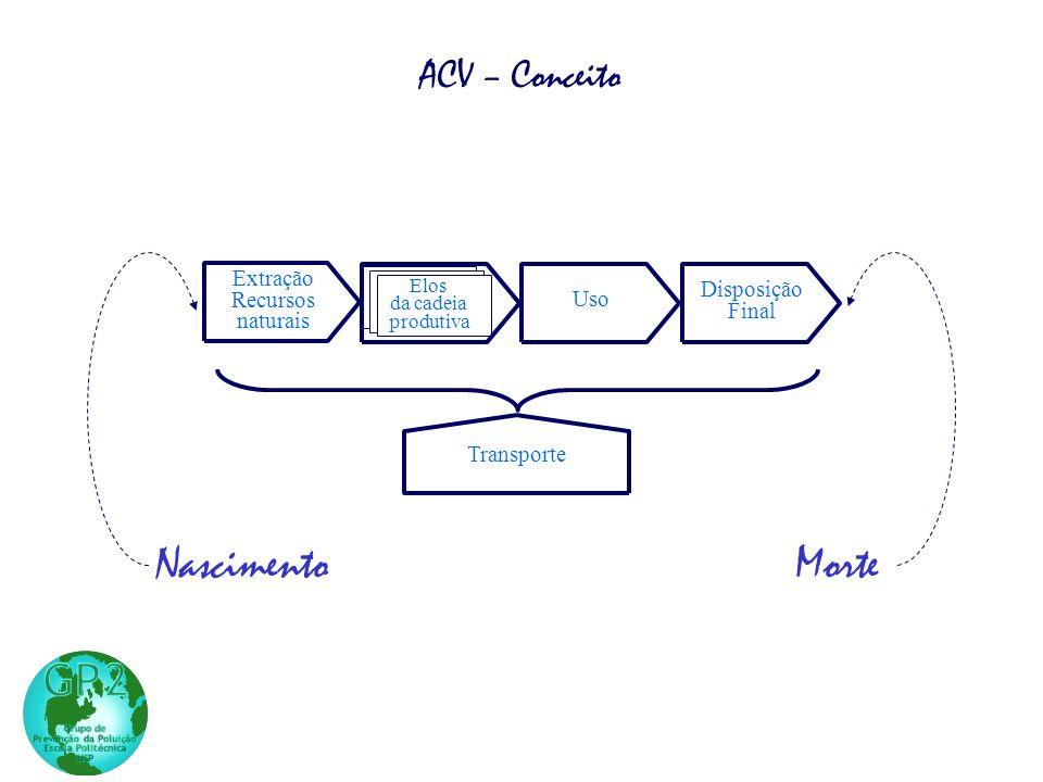 Nascimento Morte ACV – Conceito Extração Manufatura Recursos