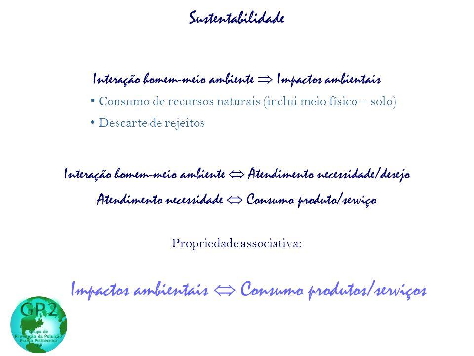 Impactos ambientais  Consumo produtos/serviços