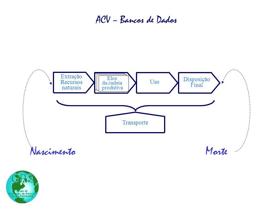 Nascimento Morte ACV – Bancos de Dados Extração Manufatura Recursos