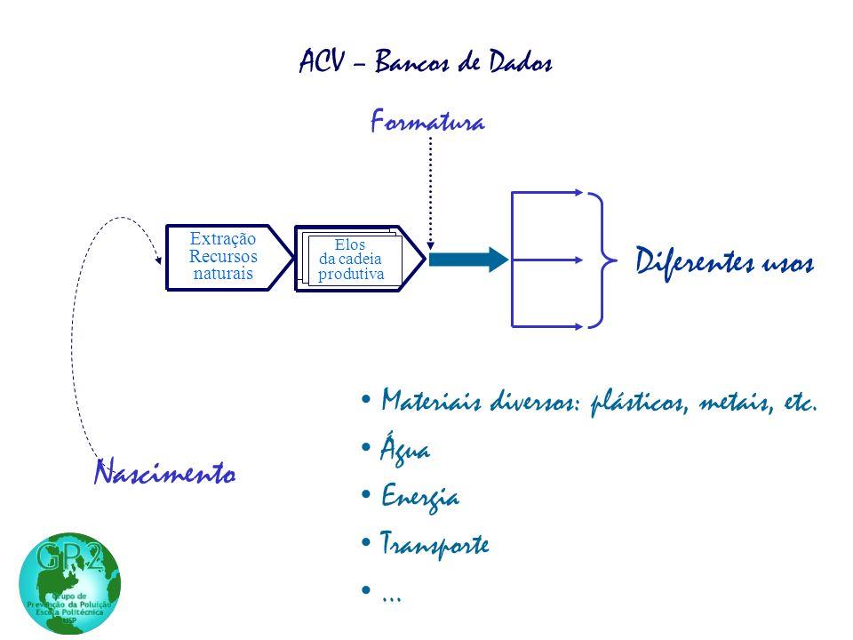 Diferentes usos Nascimento ACV – Bancos de Dados Formatura