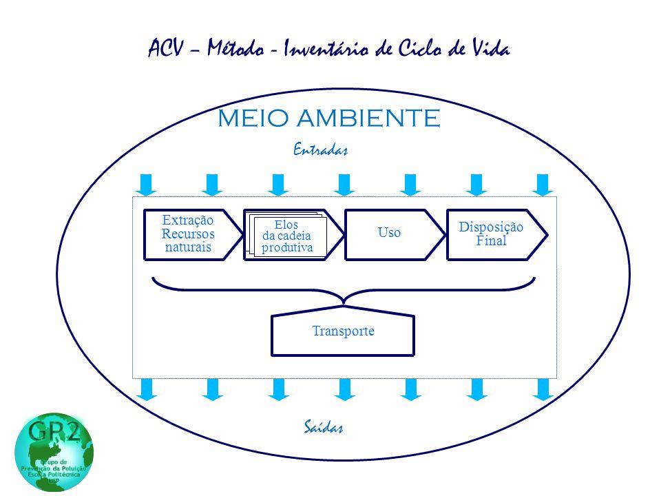 ACV – Método - Inventário de Ciclo de Vida