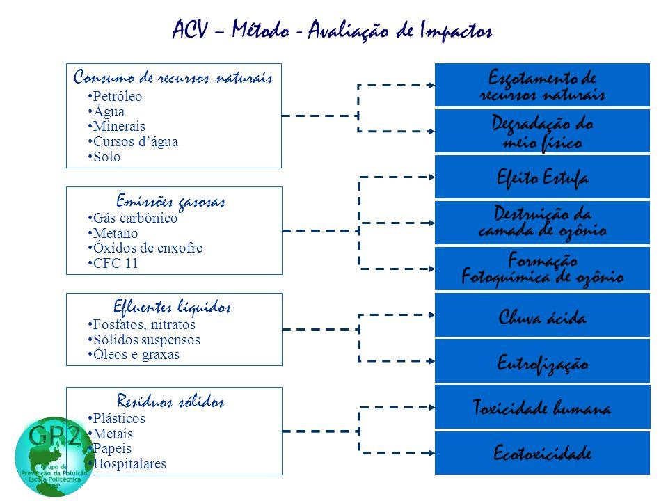 ACV – Método - Avaliação de Impactos