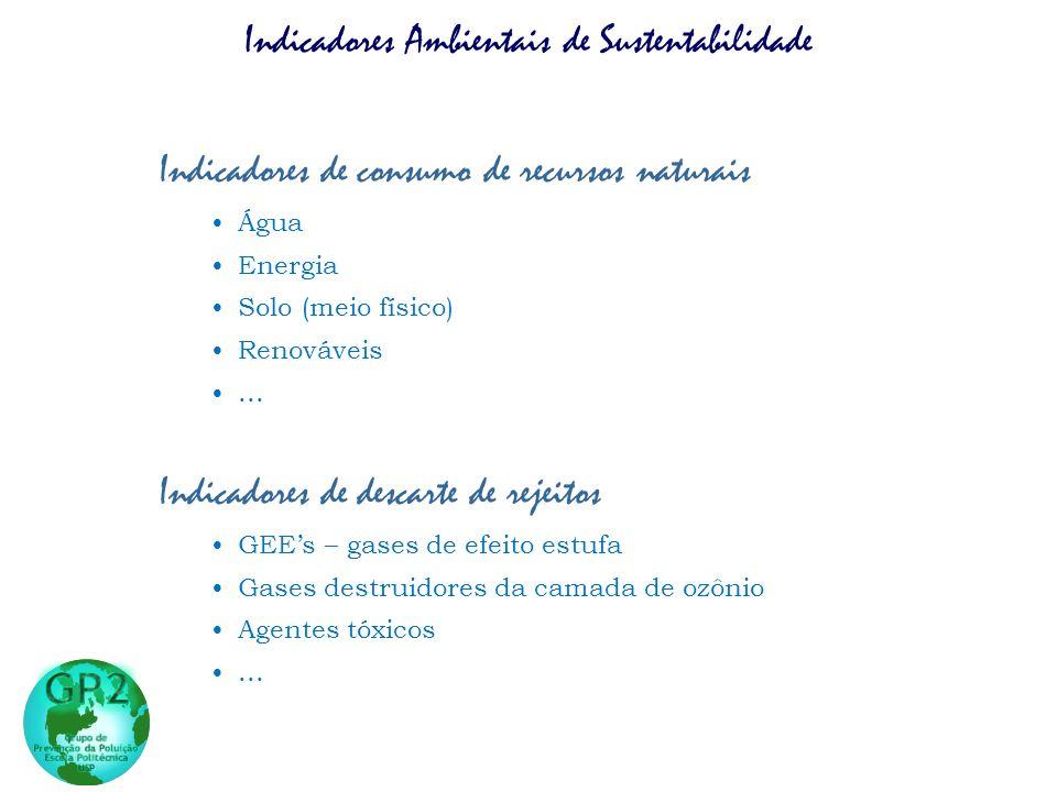 Indicadores Ambientais de Sustentabilidade