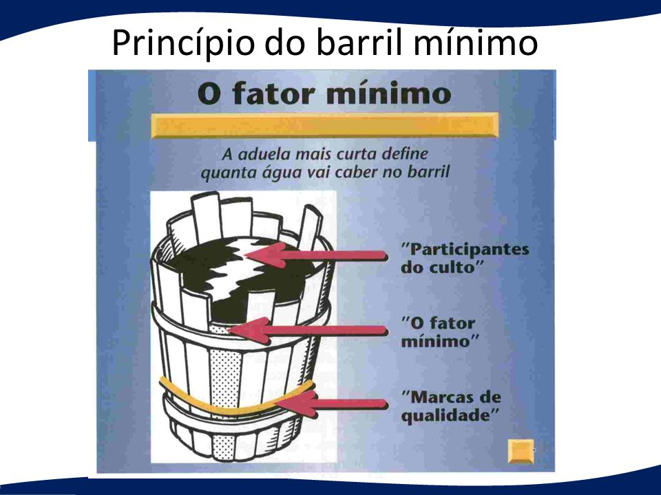 Princípio do barril mínimo