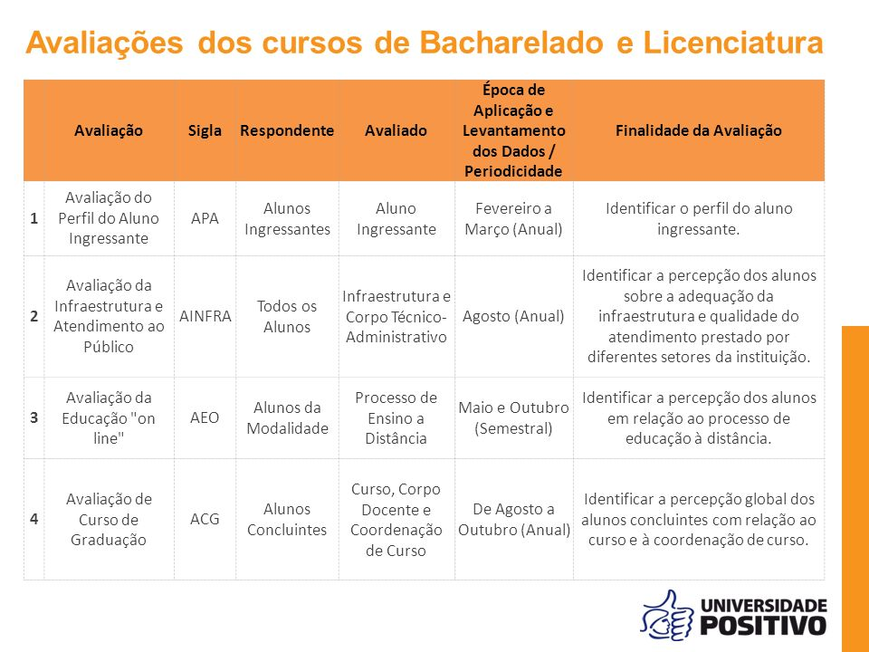 Avaliações dos cursos de Bacharelado e Licenciatura
