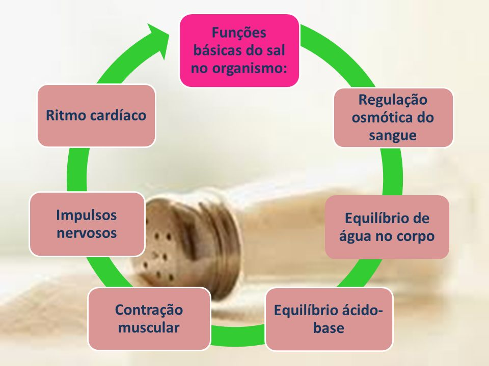 Funções básicas do sal no organismo: