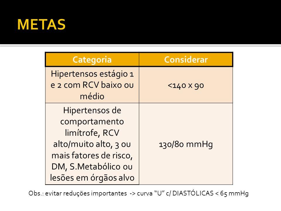 Hipertensos estágio 1 e 2 com RCV baixo ou médio