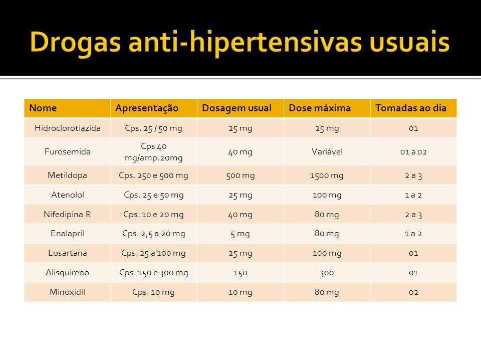 Drogas anti-hipertensivas usuais