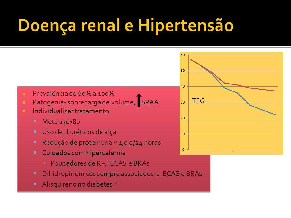 Doença renal e Hipertensão