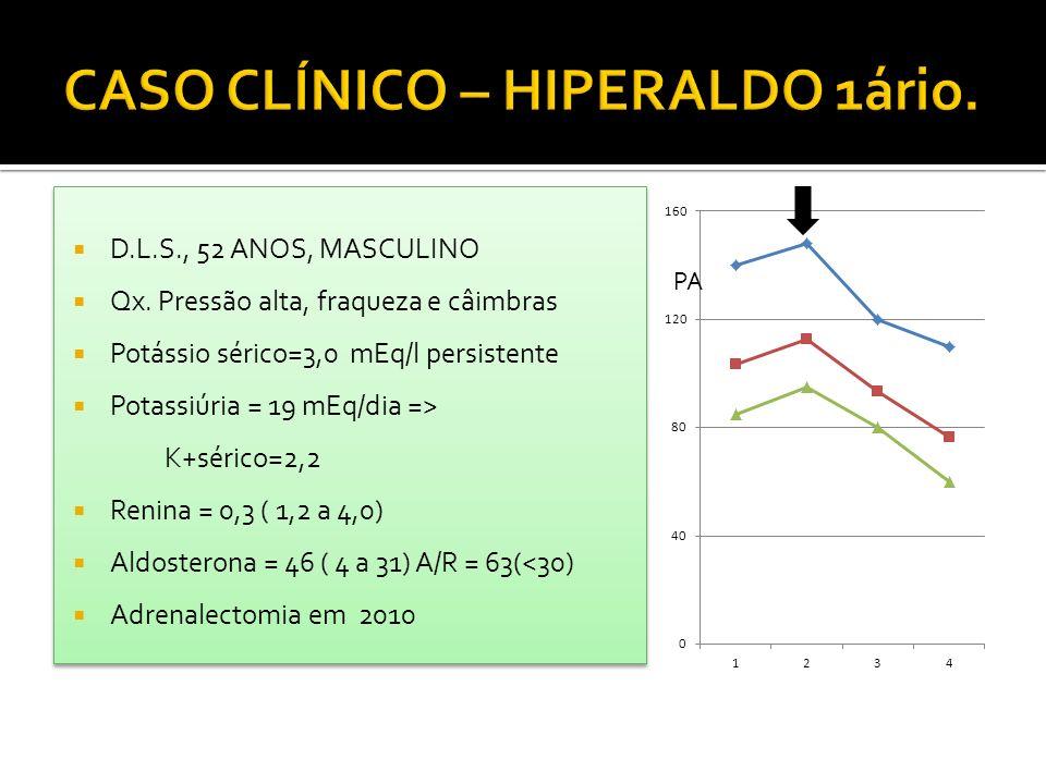 CASO CLÍNICO – HIPERALDO 1ário.
