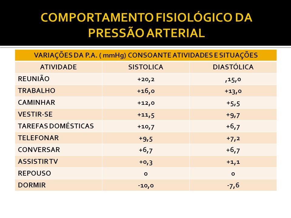 COMPORTAMENTO FISIOLÓGICO DA PRESSÃO ARTERIAL